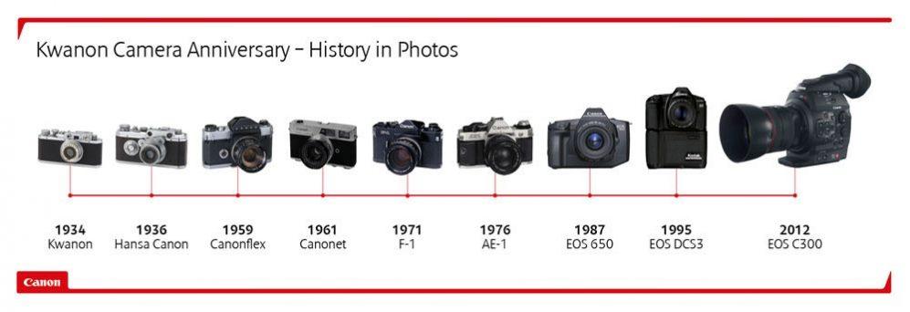 تاریخچهای از دوربینهای شرکت کانن