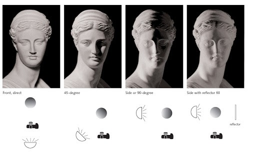 تفاوت انواع نورپردازی، در عکاسی پرتره با موبایل