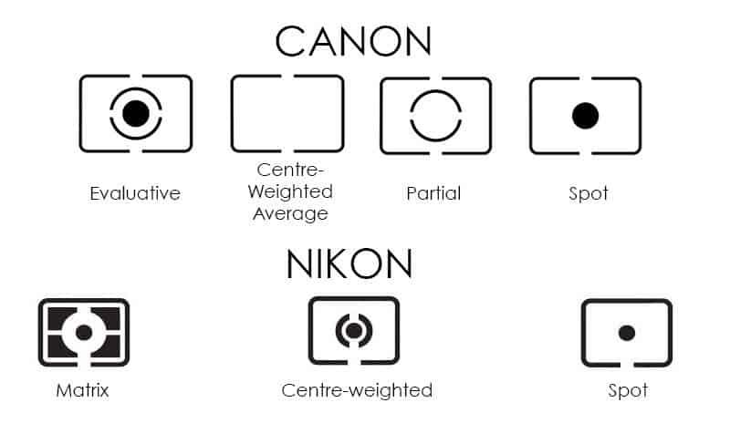 تفاوت حالتهای نورسنجی در دوربین کنون و نیکون