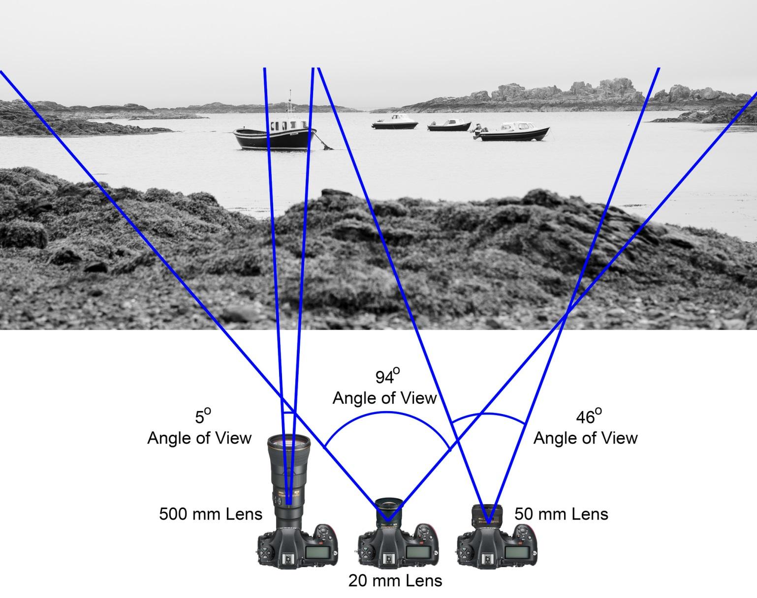 به فاصله بین مرکز نوری لنز و حسگر دوربین در شرایط فوکوس بی نهایت، فاصله کانونی گفته میشود