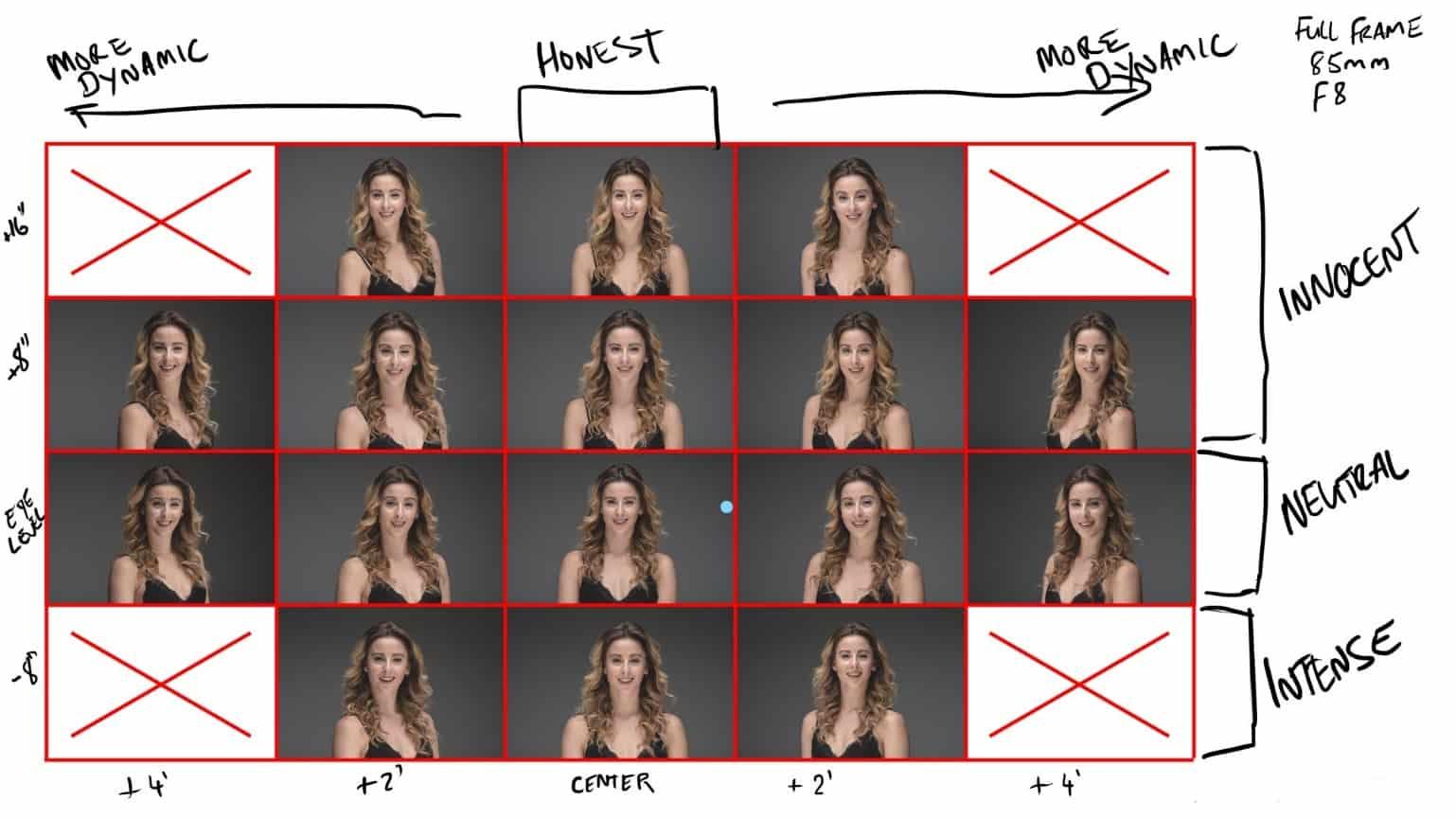 تفاوت انواع زاویه در عکاسی پرتره با موبایل