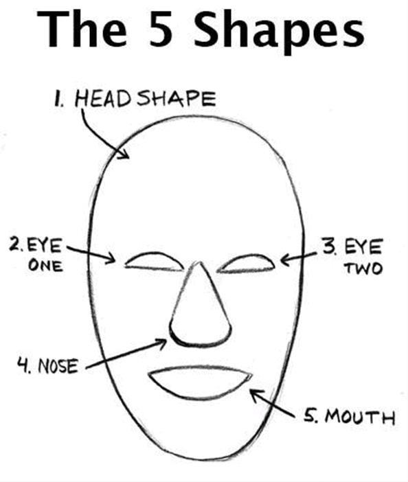 مراحل آموزش کشیدن کاریکاتور چهره
